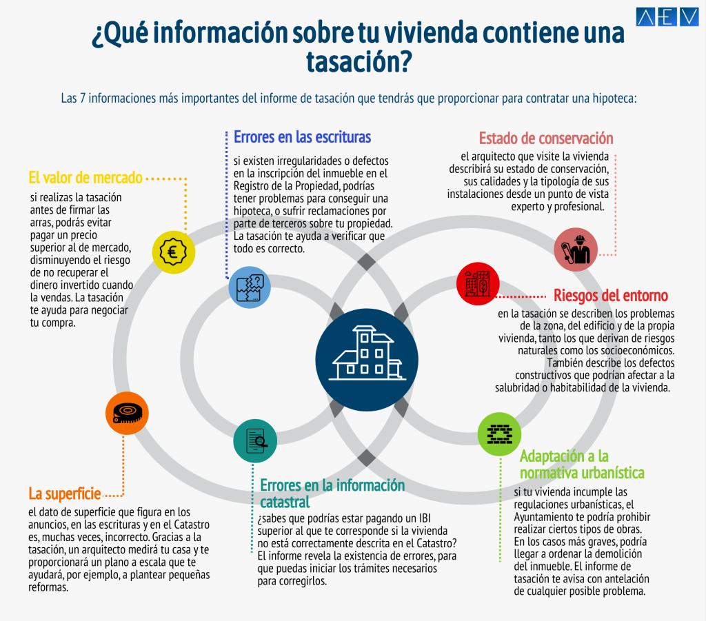 Infografía qué información sobre tu vivienda contiene una tasación
